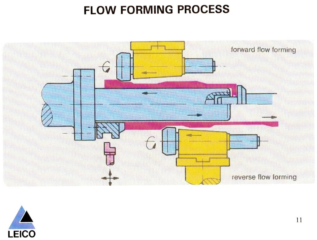 Flow Forming Process
